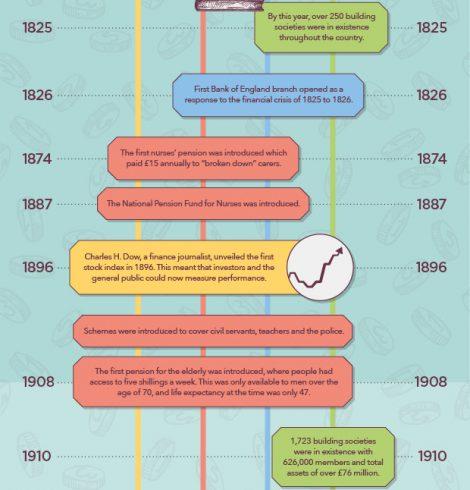 Take a Look at Savings Initiatives Through Time!