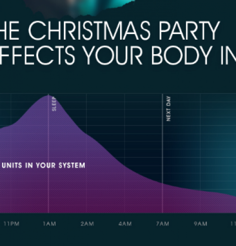 How Christmas Parties Affect Your Body