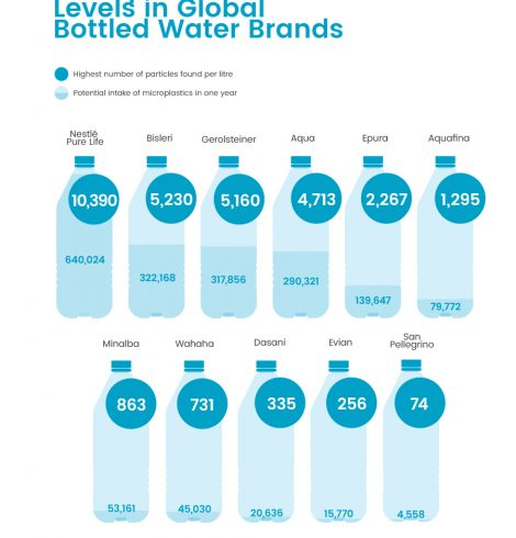 Bottled Water Users to Consume 640,000 Microplastics in One Year