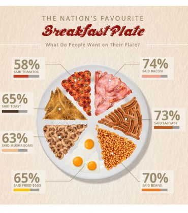 Survey Reveals the UK's Favourite Breakfast Items