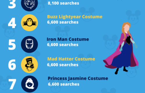UK's Most Popular Disney Halloween Costumes