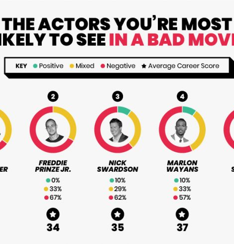 Actors That Are So Bad, They Were Almost Good!