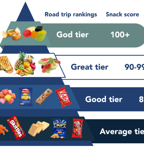 Which snacks are best for road trips? New survey reveals what Brits like to tuck into behind the wheel